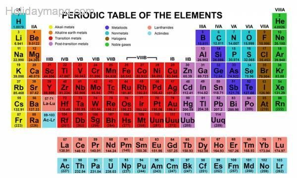 19-things-you-didnt-know-about-the-periodic-table