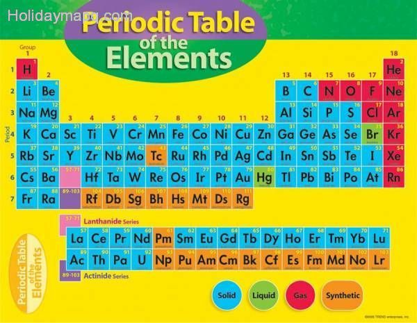 chart-periodic-table-of-element-4-8-t-38193