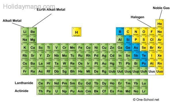 Periodic Table Group Names Holiday Map Q Holidaymapq