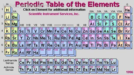 Periodic Table With Molar Mass Holidaymapq