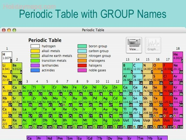 New Periodic Table Of Elements With Names And Ionic Charges
