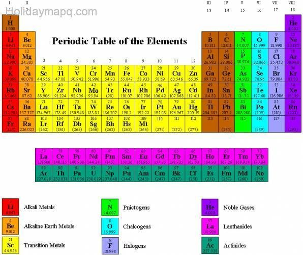 periodic table group names