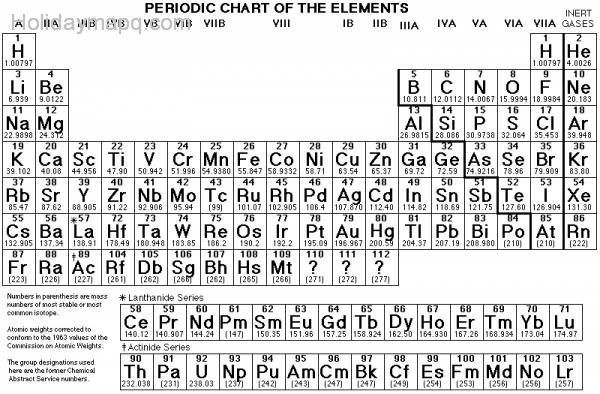 New periodic table with names charges and atomic mass periodic and charges with names periodic mass atomic table bestengeburts periodic masses table atomic with urtaz Images