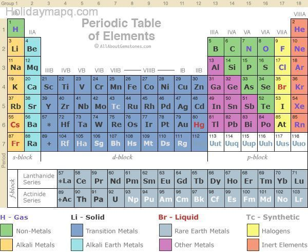 Periodic table of element - Periodic table of the chemical elements ...