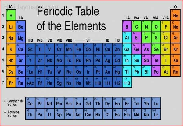 remembering-periodic-table-niketan-pansares-blog