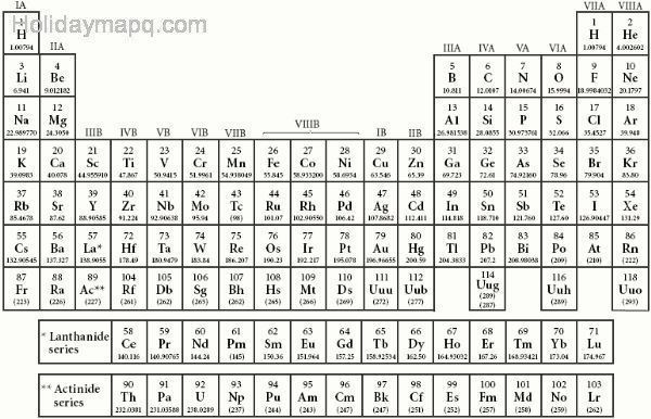 Periodic table names holidaymapq the periodic table teaching high school chemistry urtaz Image collections