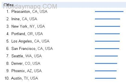 Top  city in usa