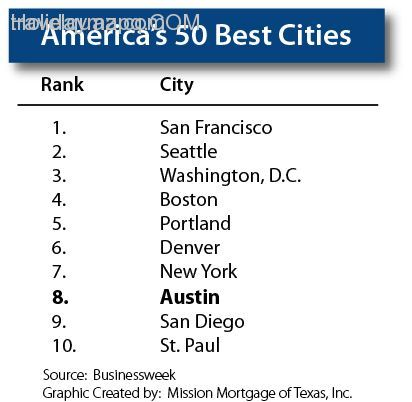 Cities In Usa List