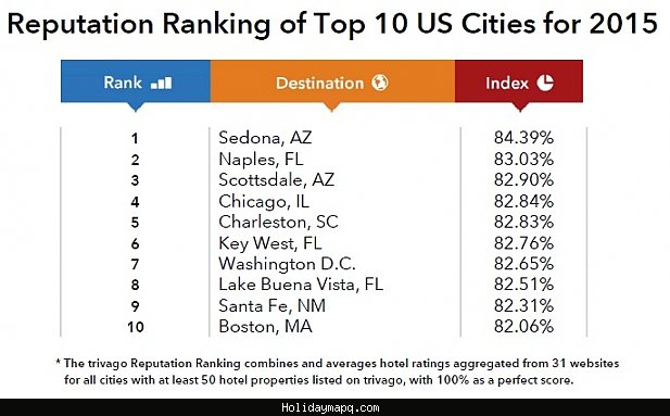 2015-u-s-best-ranked-cities-for-hotels-trivago