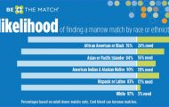HOW TO SAVE SOMEONES LIFE BE THE MATCH BECOME A BONE MARROW DONOR_0.jpg