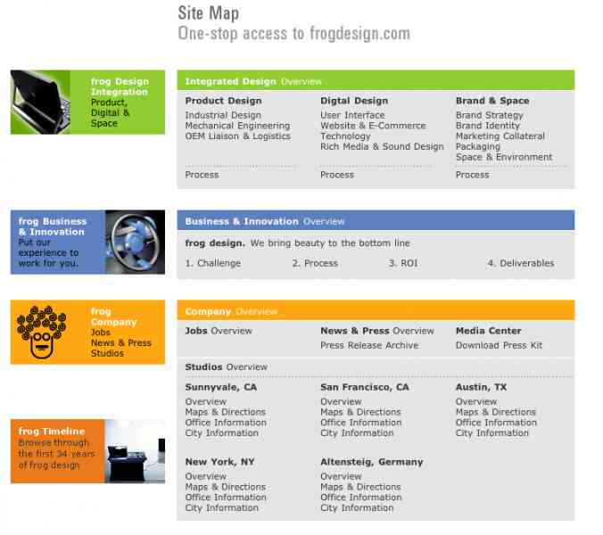 An Example Of Html Site Map: Example Of Site Map