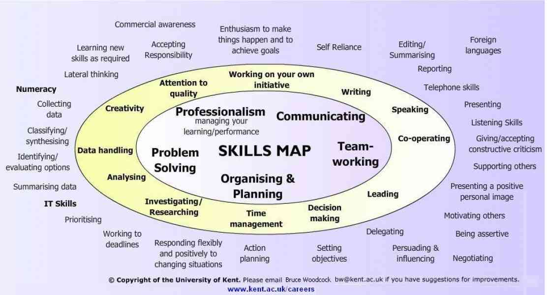 employability skills for team manager Level 1 of the management skills pyramid shows the basic skills any beginning manager must master it is the foundation of the management skills pyramid, which shows the skills a manager must master to be successful and shows how these management skills build on each other toward success.