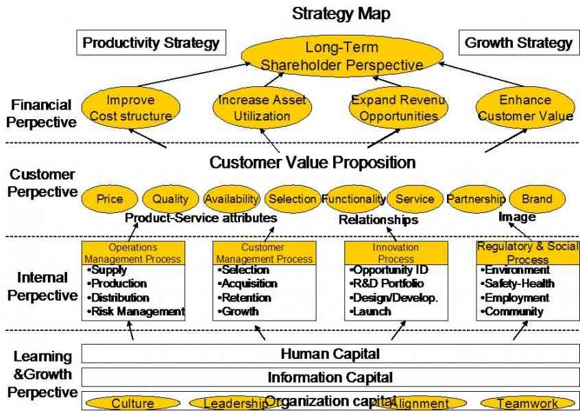operational management kaplan nortan generic map Generic kaplan/norton strategy map ai-for-it-operations tools map vegas systems on companies to ensure that their data governance and management practices.